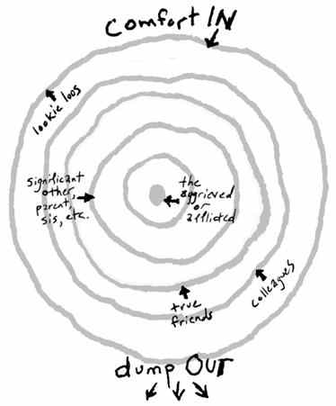 Circle Of Grief Ring Theory